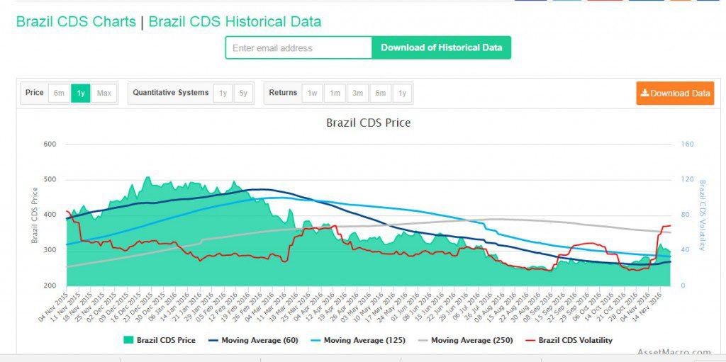 ブラジルCDSのチャート