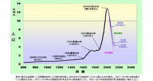 日本の人口推移(森田朗氏提供)