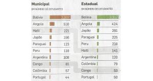 サンパウロ市の市立校(左)、州立校(右)で急激に増える外国人児童。なぜか「日本人」も(エスタード紙3月19日付紙面より)