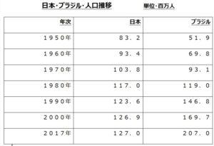 日本、ブラジル人口推移