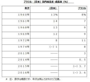 日本、ブラジル国内総生産成長率