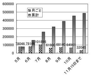 入場者推移のグラフ(開館2カ月間は8万人弱、7月に10万人突破。その後は6万人台。11月は15日まで)