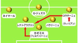 中盤R・アウグストのレギュラーの座が、攻撃的な選手にも、守備的な選手にも脅かされる図