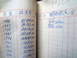 救済会の戦争中の活動を記した書類。1942年の旧日本人街コンデ街からの立ち退き1500人、1943年のサントス強制退去6500人などの日本移民迫害の時から救済をしてきた