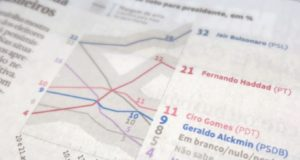 支持率グラフを報じる3日付フォーリャ紙
