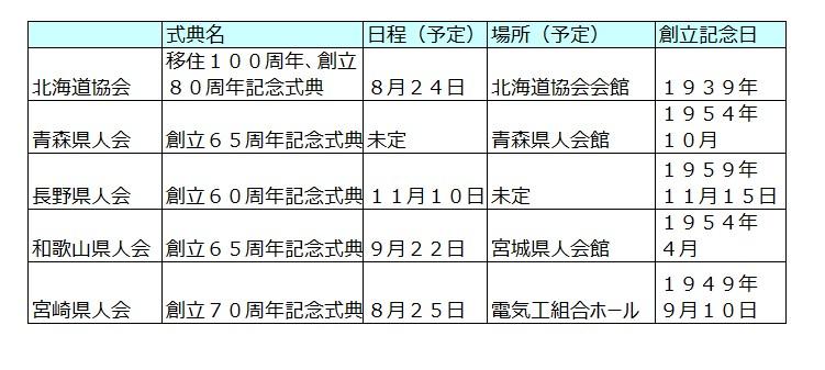 式典開催予定の5県人会