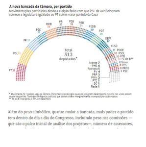 30日付フォーリャ紙サイトに掲載された政党分布に関する記事の一部