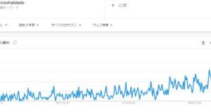 グーグル検索での「先祖(ancestralidade)の」検索数をグラフ化したもの5年分